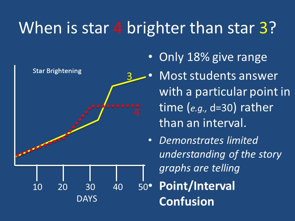 When is star 4 brighter than star 3.