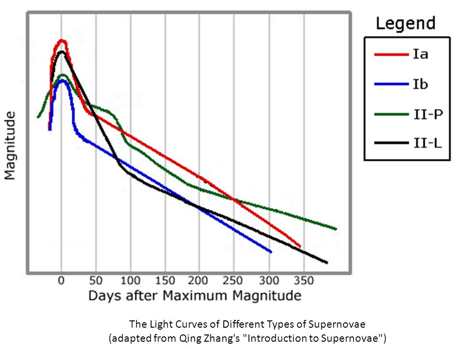 The Light Curves of Different Types of Supernovae (adapted from Qing Zhang s Introduction to Supernovae )