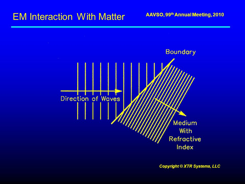 AAVSO, 99 th Annual Meeting, 2010 EM Interaction With Matter Copyright © XTR Systems, LLC