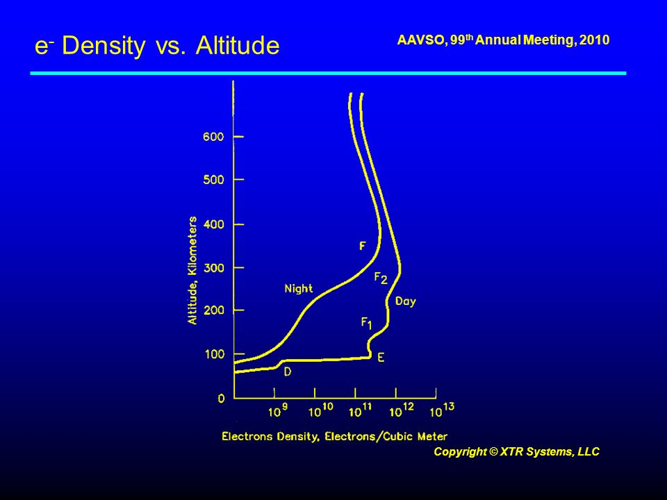 AAVSO, 99 th Annual Meeting, 2010 e - Density vs. Altitude Copyright © XTR Systems, LLC