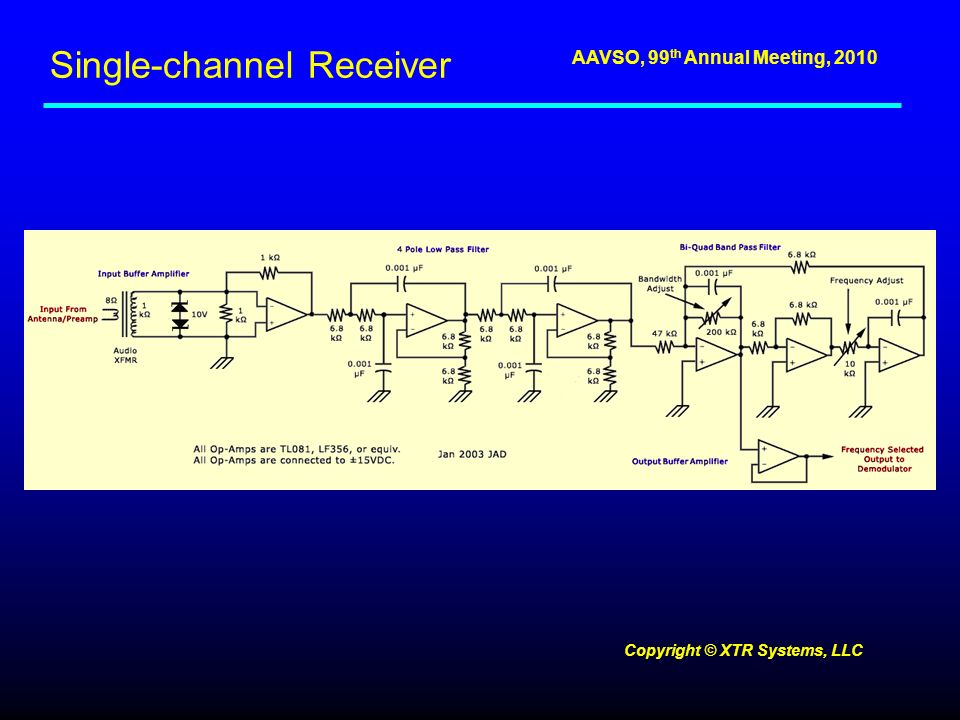 AAVSO, 99 th Annual Meeting, 2010 Single-channel Receiver Copyright © XTR Systems, LLC