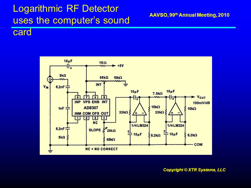 AAVSO, 99 th Annual Meeting, 2010 Logarithmic RF Detector uses the computers sound card Copyright © XTR Systems, LLC