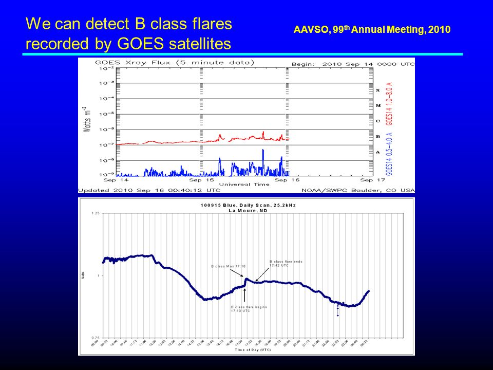 AAVSO, 99 th Annual Meeting, 2010 We can detect B class flares recorded by GOES satellites