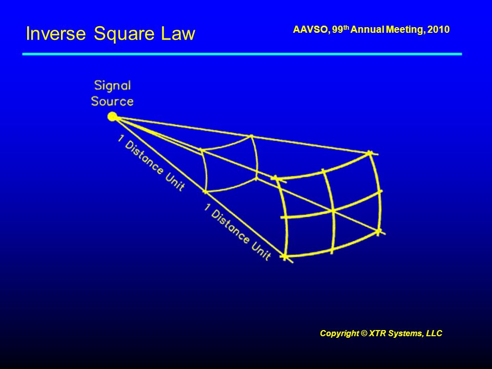 AAVSO, 99 th Annual Meeting, 2010 Inverse Square Law Copyright © XTR Systems, LLC