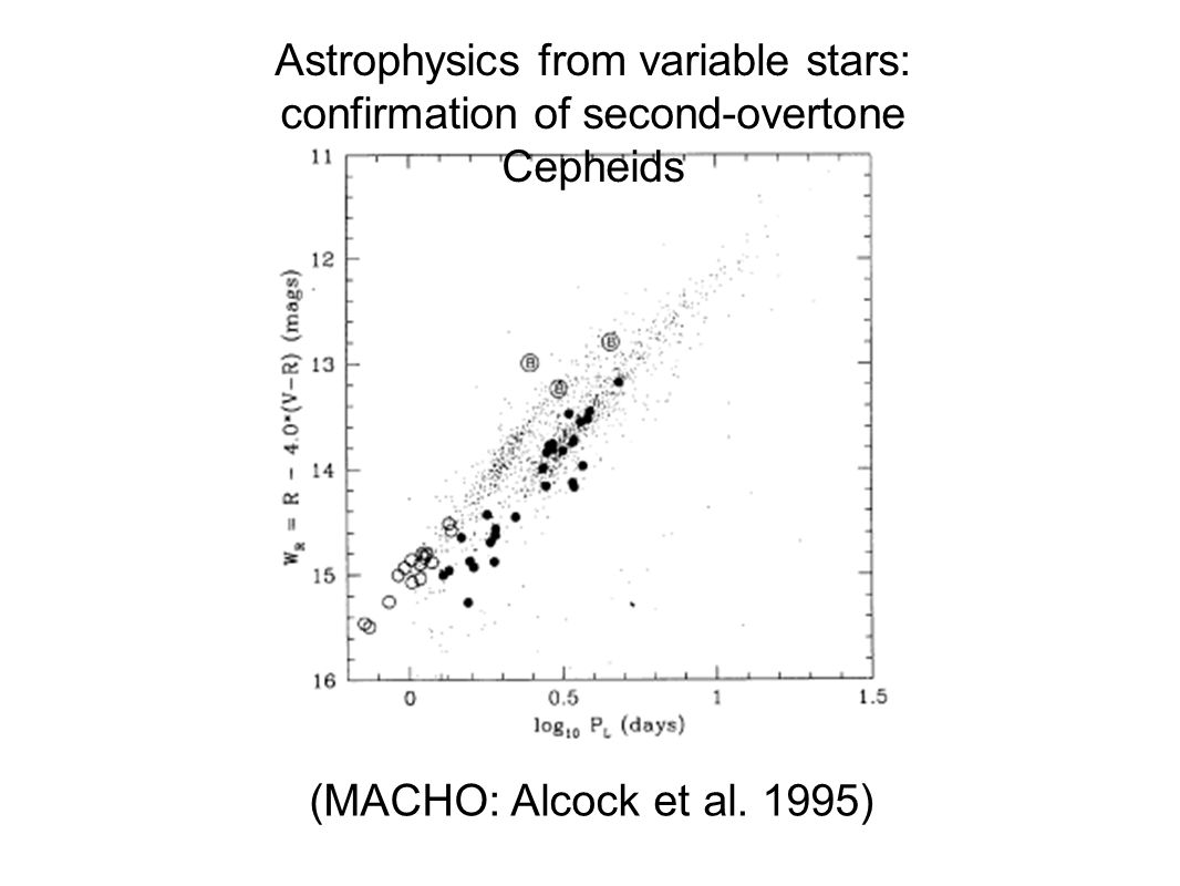 Astrophysics from variable stars: confirmation of second-overtone Cepheids (MACHO: Alcock et al.