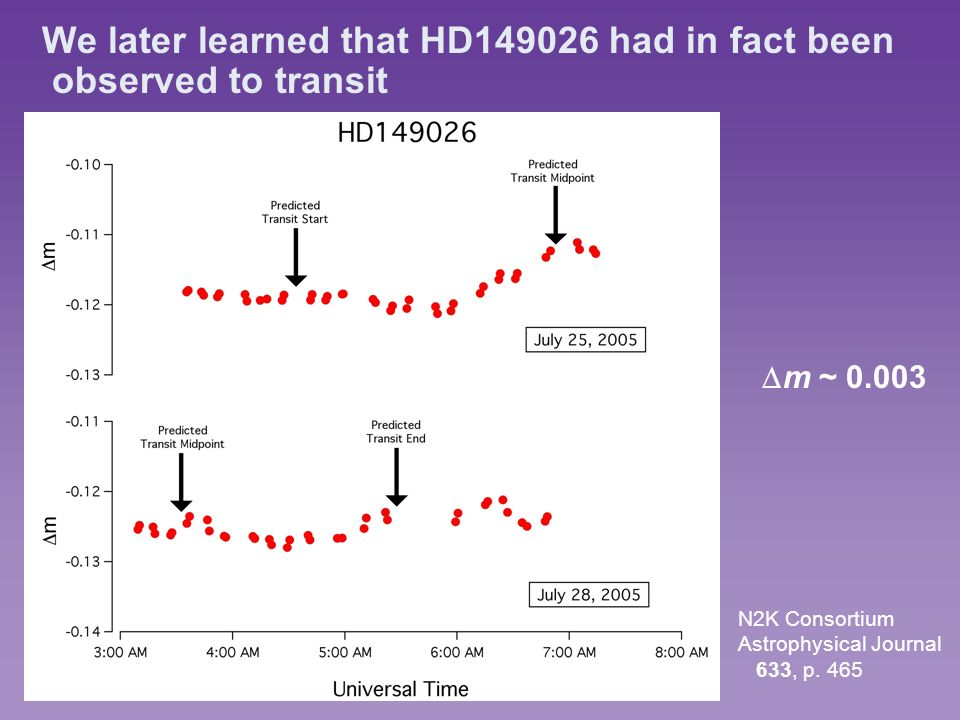 We later learned that HD149026 had in fact been observed to transit N2K Consortium Astrophysical Journal 633, p.