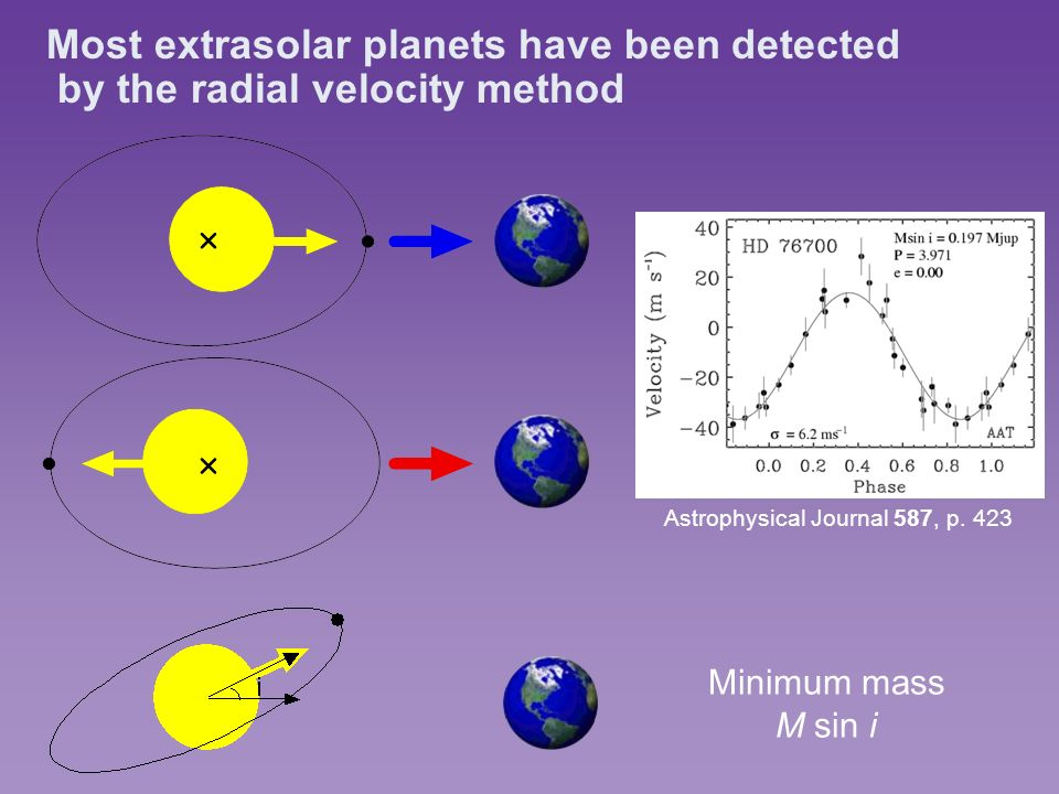 Most extrasolar planets have been detected by the radial velocity method Minimum mass M sin i Astrophysical Journal 587, p.