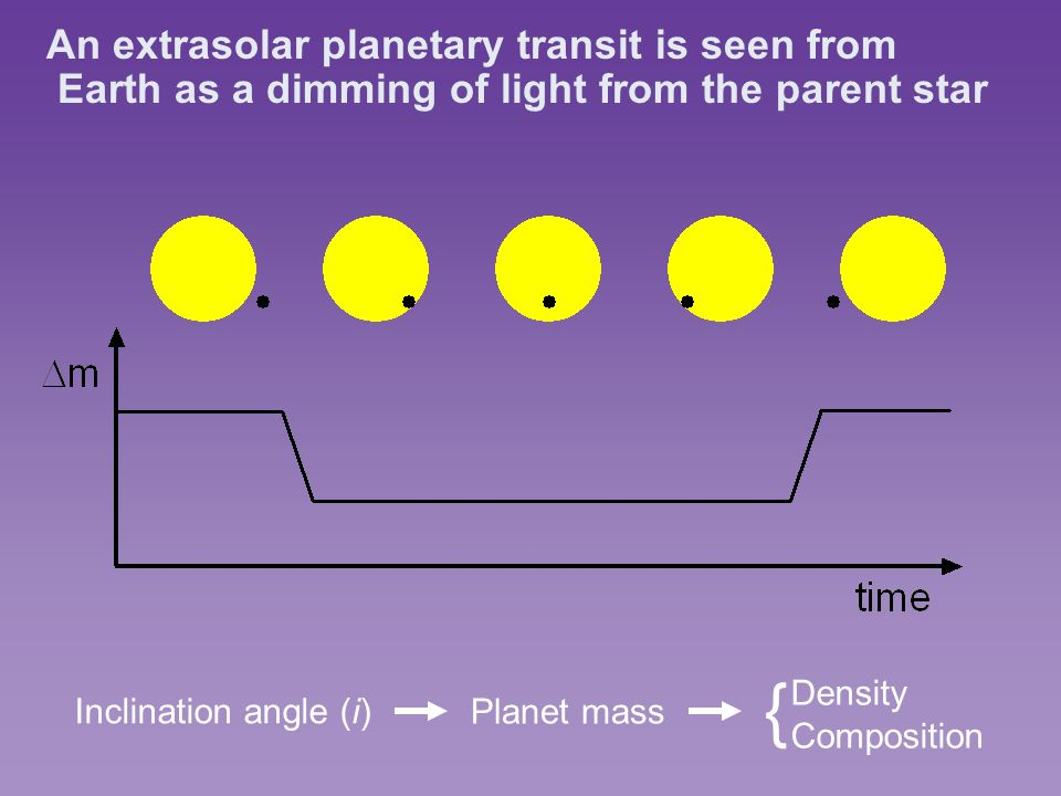 An extrasolar planetary transit is seen from Earth as a dimming of light from the parent star Inclination angle (i) Planet mass Density Composition {