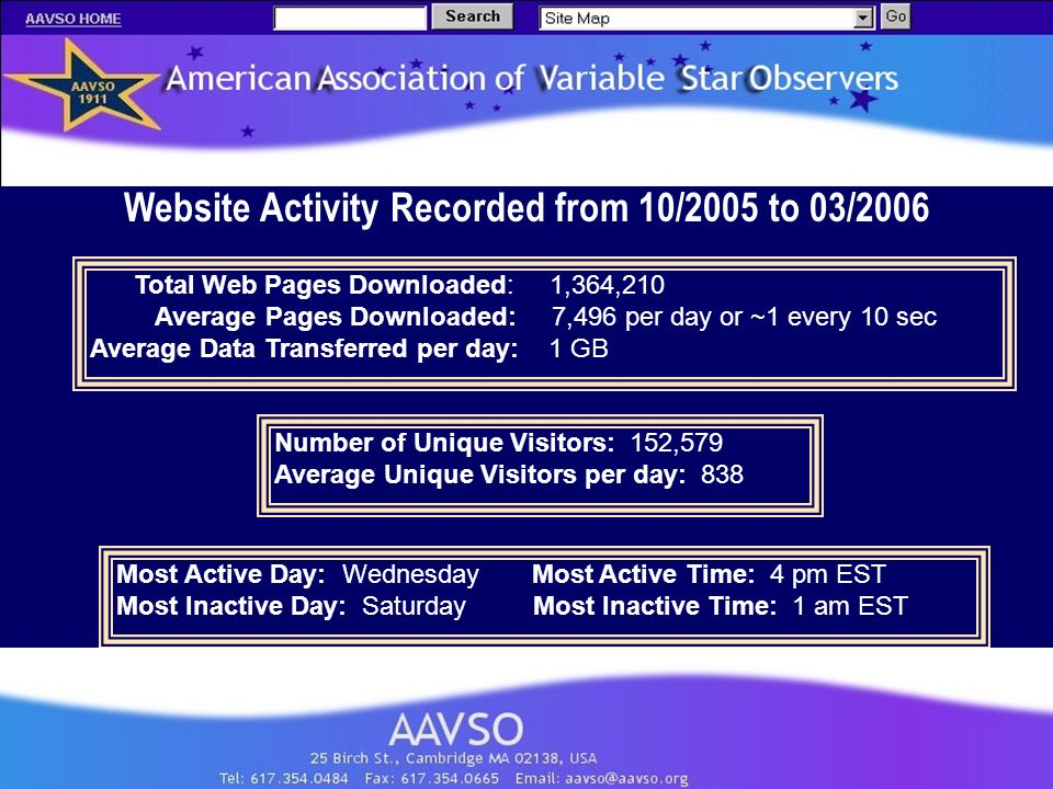 Website Activity Recorded from 10/2005 to 03/2006 Total Web Pages Downloaded: 1,364,210 Average Pages Downloaded: 7,496 per day or ~1 every 10 sec Average Data Transferred per day: 1 GB Number of Unique Visitors: 152,579 Average Unique Visitors per day: 838 Most Active Day: Wednesday Most Active Time: 4 pm EST Most Inactive Day: Saturday Most Inactive Time: 1 am EST