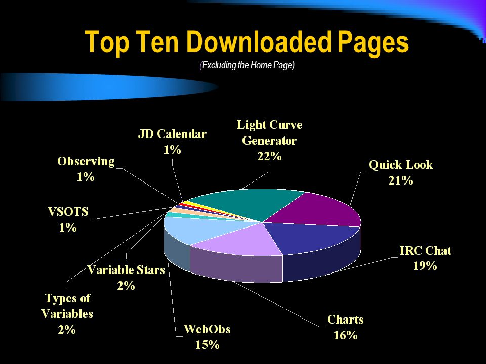 Top Ten Downloaded Pages (Excluding the Home Page)