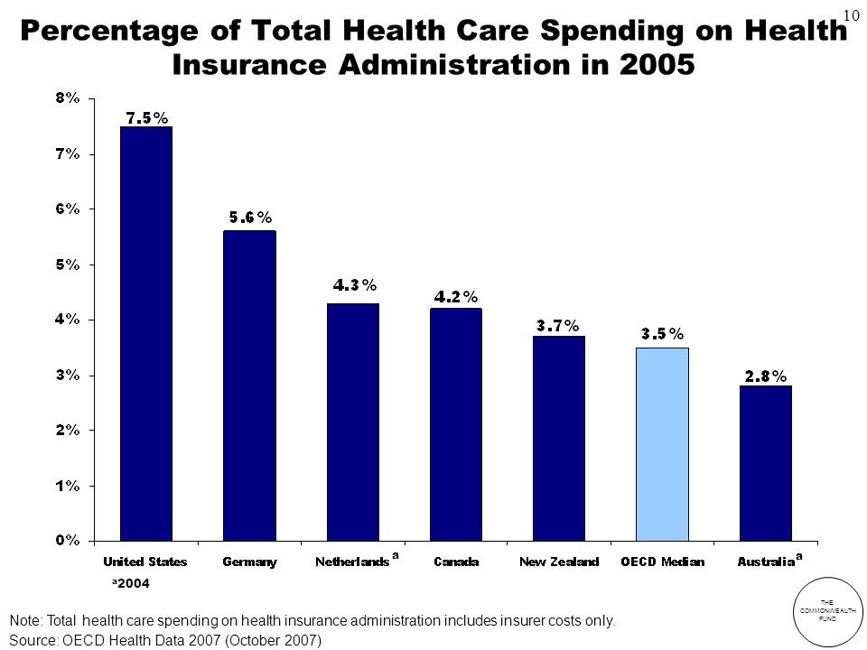 THE COMMONWEALTH FUND Percentage of Total Health Care Spending on Health Insurance Administration in 2005 a 2004 a a Note: Total health care spending on health insurance administration includes insurer costs only.