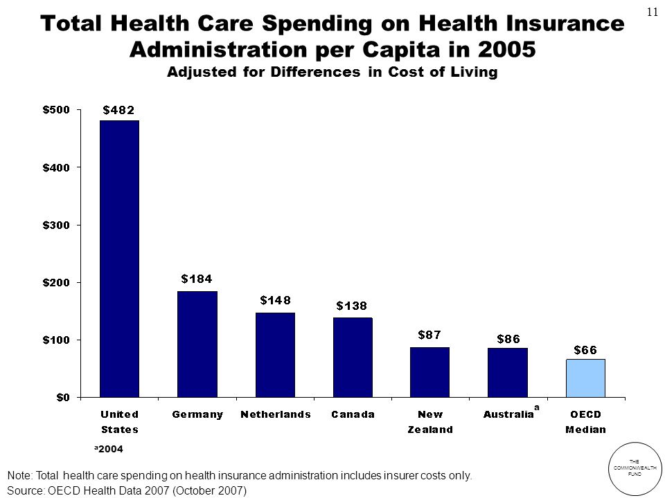 THE COMMONWEALTH FUND Total Health Care Spending on Health Insurance Administration per Capita in 2005 Adjusted for Differences in Cost of Living a 2004 a Source: OECD Health Data 2007 (October 2007) Note: Total health care spending on health insurance administration includes insurer costs only.