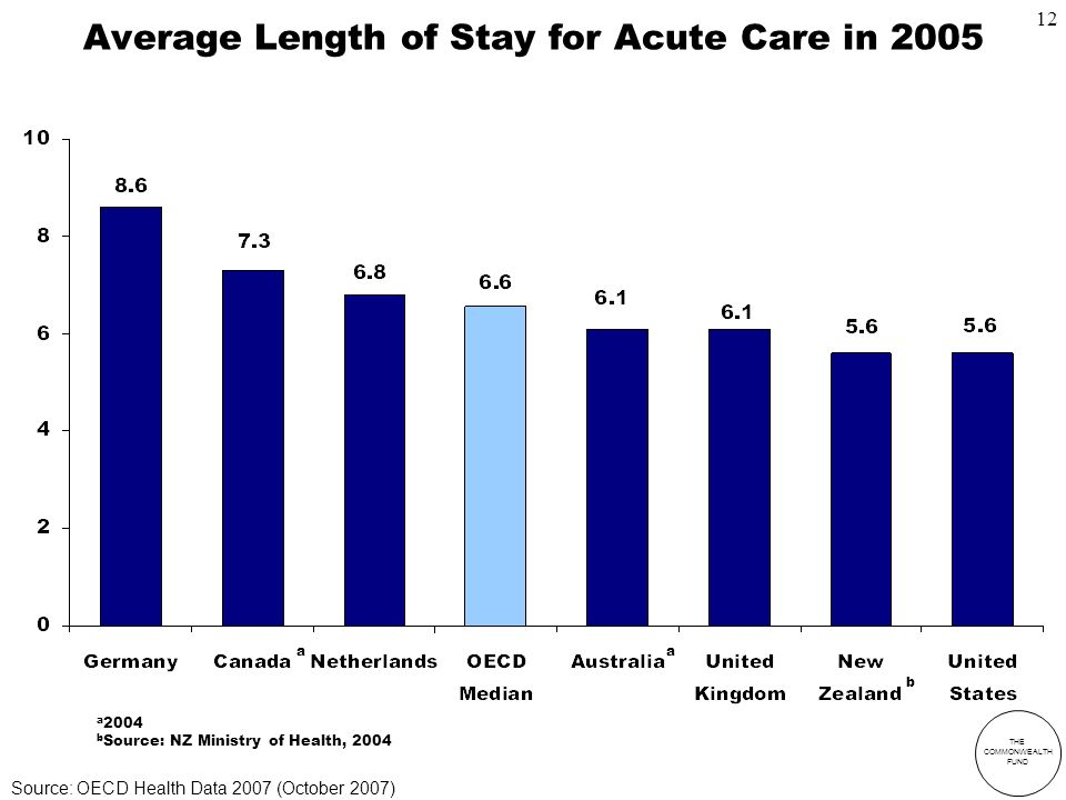 THE COMMONWEALTH FUND Average Length of Stay for Acute Care in 2005 a 2004 b Source: NZ Ministry of Health, 2004 a a b Source: OECD Health Data 2007 (October 2007) 12