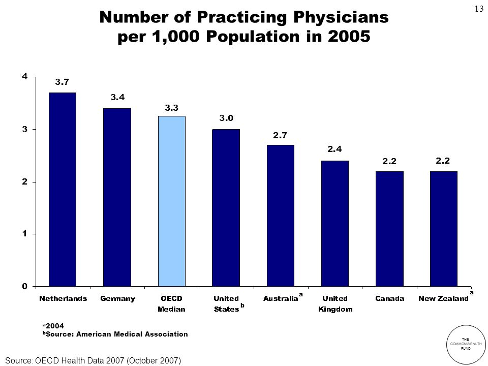 THE COMMONWEALTH FUND Number of Practicing Physicians per 1,000 Population in 2005 a 2004 b Source: American Medical Association a a b Source: OECD Health Data 2007 (October 2007) 13