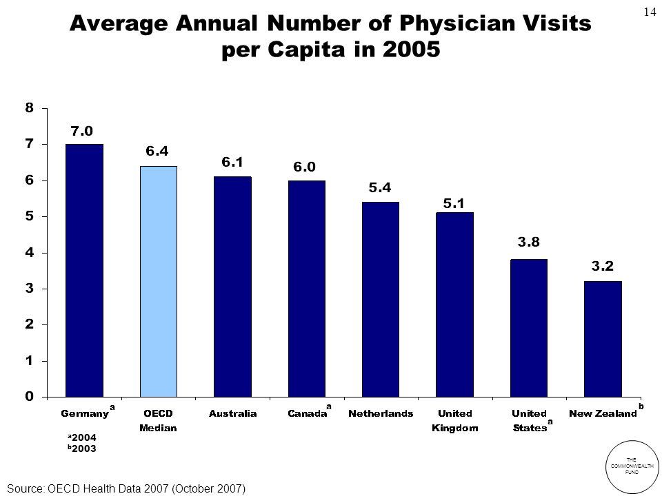 THE COMMONWEALTH FUND Average Annual Number of Physician Visits per Capita in 2005 a 2004 b 2003 a a a b Source: OECD Health Data 2007 (October 2007) 14