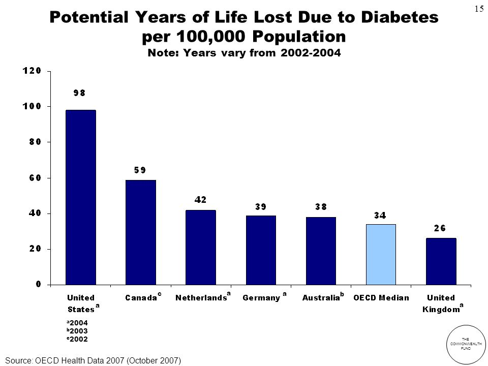 THE COMMONWEALTH FUND Potential Years of Life Lost Due to Diabetes per 100,000 Population Note: Years vary from a 2004 b 2003 c 2002 a c a a b a Source: OECD Health Data 2007 (October 2007) 15