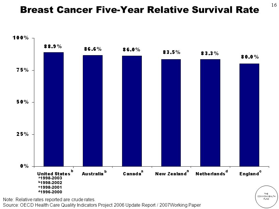 THE COMMONWEALTH FUND Breast Cancer Five-Year Relative Survival Rate Source: OECD Health Care Quality Indicators Project 2006 Update Report / 2007Working Paper a b c d a b d b a c Note: Relative rates reported are crude rates.