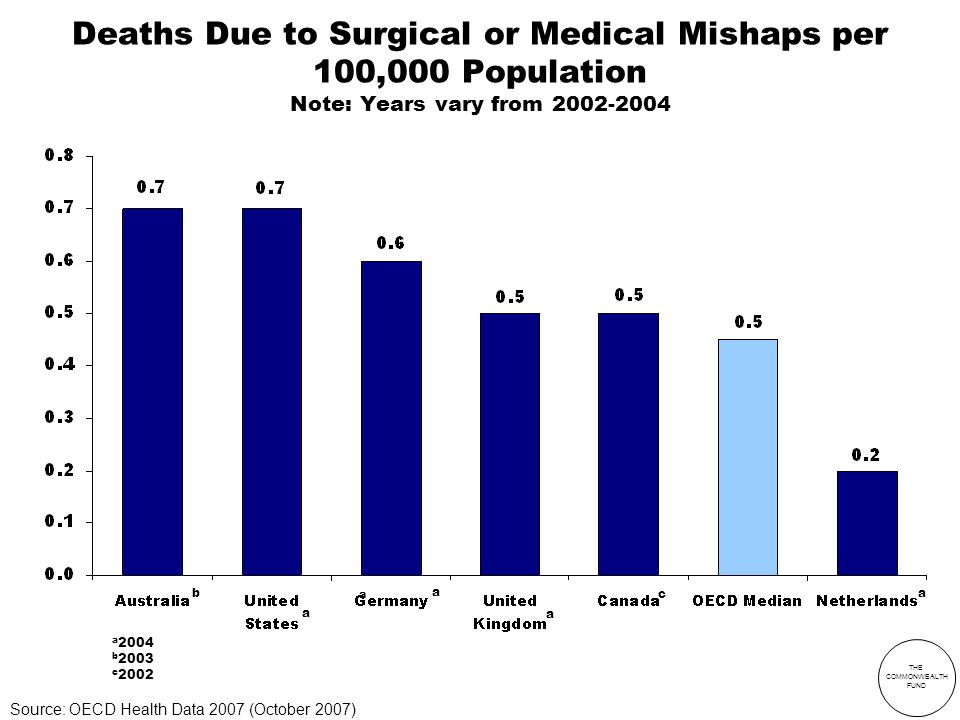 THE COMMONWEALTH FUND Deaths Due to Surgical or Medical Mishaps per 100,000 Population Note: Years vary from a 2004 b 2003 c 2002 b a a c a a Source: OECD Health Data 2007 (October 2007) a