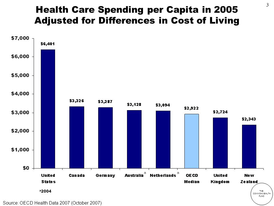 THE COMMONWEALTH FUND Health Care Spending per Capita in 2005 Adjusted for Differences in Cost of Living a 2004 aa Source: OECD Health Data 2007 (October 2007) 3