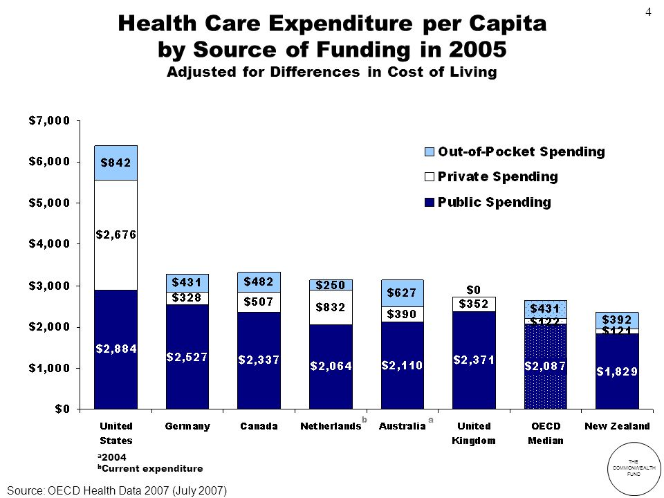 THE COMMONWEALTH FUND Health Care Expenditure per Capita by Source of Funding in 2005 Adjusted for Differences in Cost of Living a b a 2004 b Current expenditure Source: OECD Health Data 2007 (July 2007) 4