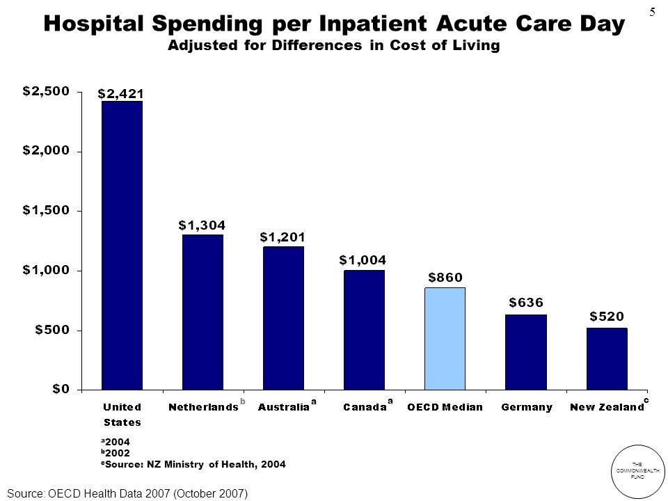 THE COMMONWEALTH FUND a 2004 b 2002 c Source: NZ Ministry of Health, 2004 Hospital Spending per Inpatient Acute Care Day Adjusted for Differences in Cost of Living c a b a Source: OECD Health Data 2007 (October 2007) 5
