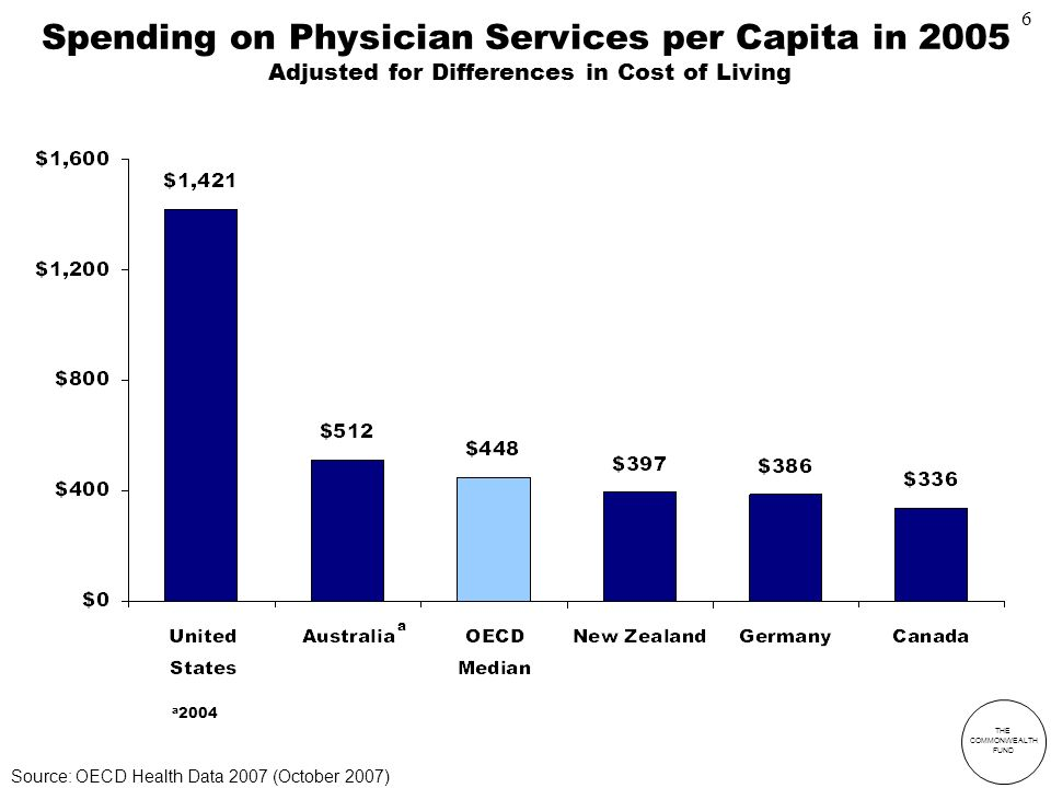 THE COMMONWEALTH FUND Spending on Physician Services per Capita in 2005 Adjusted for Differences in Cost of Living a 2004 a Source: OECD Health Data 2007 (October 2007) 6