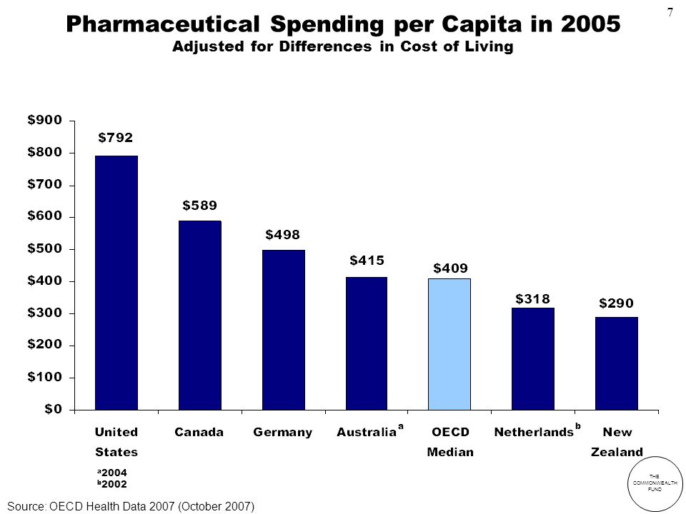 THE COMMONWEALTH FUND Pharmaceutical Spending per Capita in 2005 Adjusted for Differences in Cost of Living a 2004 b 2002 a b Source: OECD Health Data 2007 (October 2007) 7