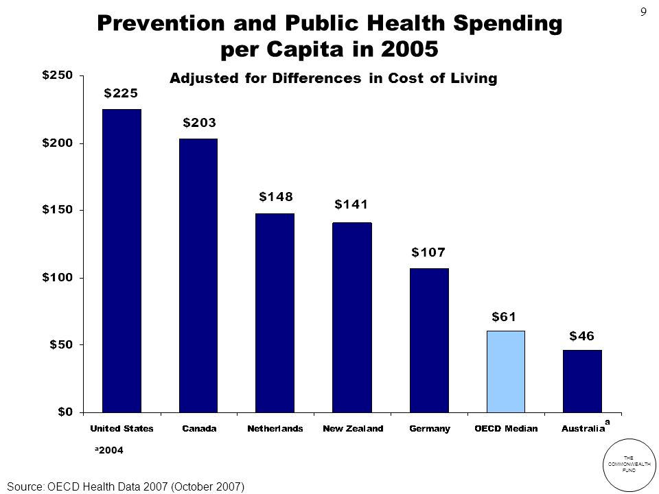 THE COMMONWEALTH FUND Prevention and Public Health Spending per Capita in 2005 Adjusted for Differences in Cost of Living a 2004 a Source: OECD Health Data 2007 (October 2007) 9