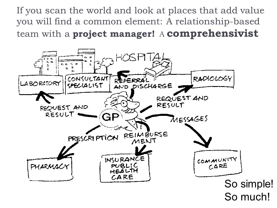 If you scan the world and look at places that add value you will find a common element: A relationship-based team with a project manager.