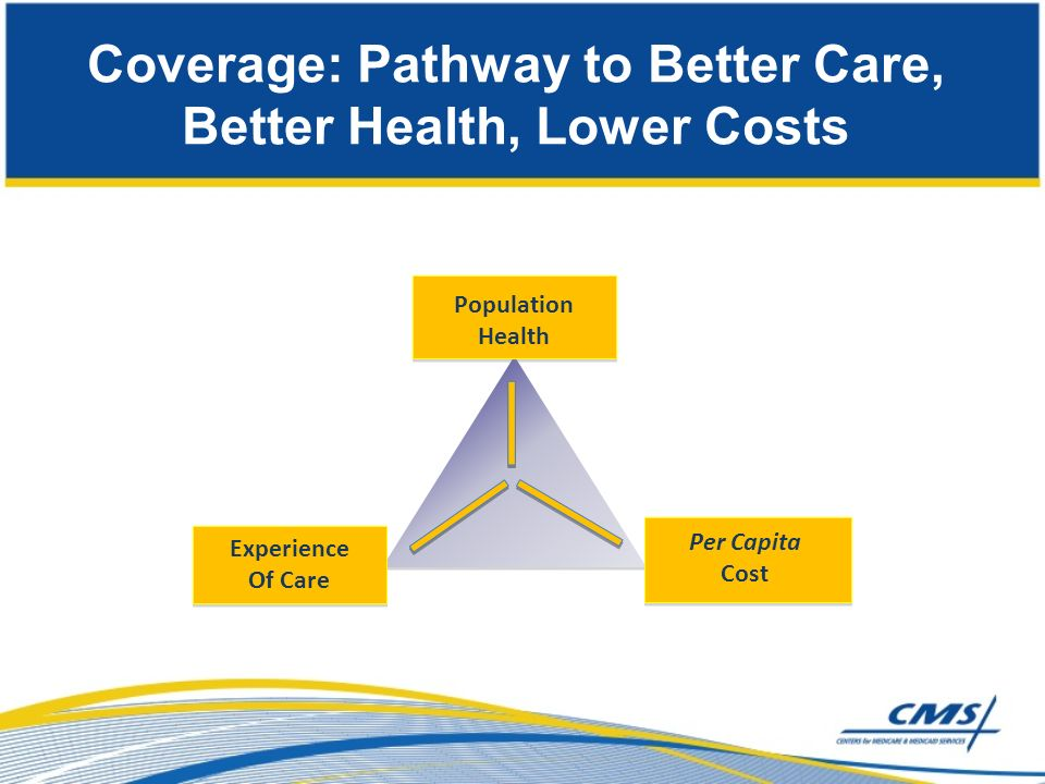 Coverage: Pathway to Better Care, Better Health, Lower Costs Per Capita Cost Experience Of Care Population Health