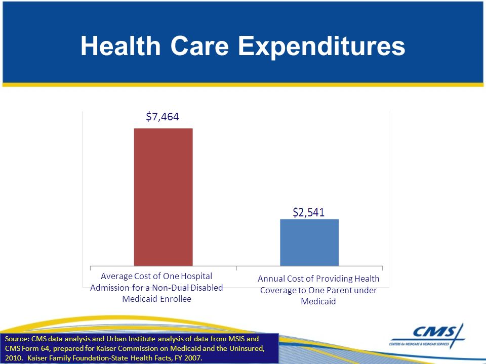 Health Care Expenditures $7,464 Average Cost of One Hospital Admission for a Non-Dual Disabled Medicaid Enrollee Annual Cost of Providing Health Coverage to One Parent under Medicaid Source: CMS data analysis and Urban Institute analysis of data from MSIS and CMS Form 64, prepared for Kaiser Commission on Medicaid and the Uninsured, 2010.