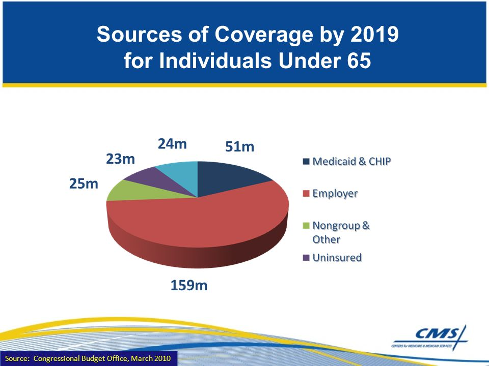 Source: Congressional Budget Office, March 2010 Sources of Coverage by 2019 for Individuals Under 65 25m 23m 24m 51m 159m