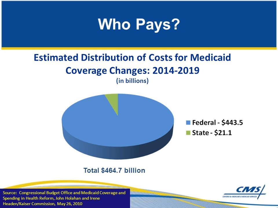 Estimated Distribution of Costs for Medicaid Coverage Changes: (in billions) Total $464.7 billion Who Pays.