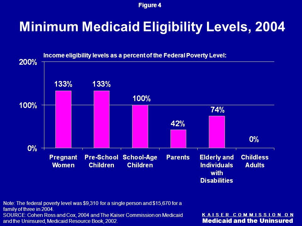 Figure 3 K A I S E R C O M M I S S I O N O N Medicaid and the Uninsured Medicaids Role for Selected Populations Note: Poor is defined as living below the federal poverty level, which was $14,680 for a family of three in 2003.
