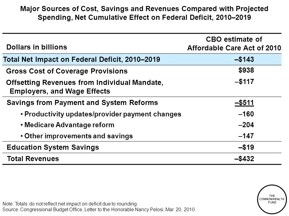 THE COMMONWEALTH FUND CBO estimate of Affordable Care Act of 2010 Total Net Impact on Federal Deficit, 2010–2019 –$143 Gross Cost of Coverage Provisions $938 Offsetting Revenues from Individual Mandate, Employers, and Wage Effects – $117 Savings from Payment and System Reforms–$511 Productivity updates/provider payment changes–160 Medicare Advantage reform–204 Other improvements and savings–147 Education System Savings–$19 Total Revenues–$432 Major Sources of Cost, Savings and Revenues Compared with Projected Spending, Net Cumulative Effect on Federal Deficit, 2010–2019 Dollars in billions Note: Totals do not reflect net impact on deficit due to rounding.