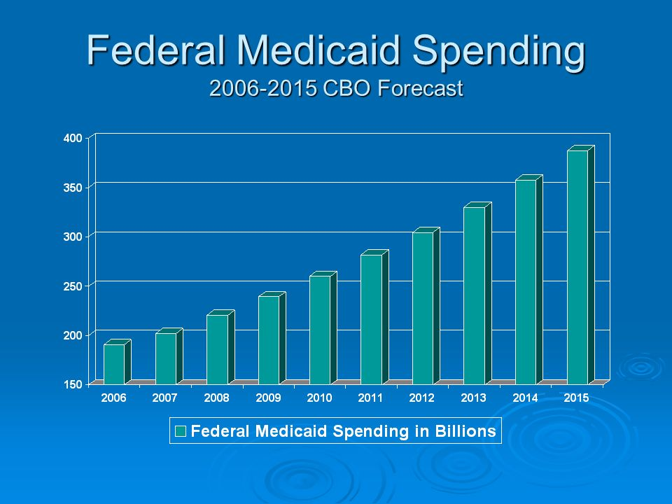 Federal Medicaid Spending CBO Forecast