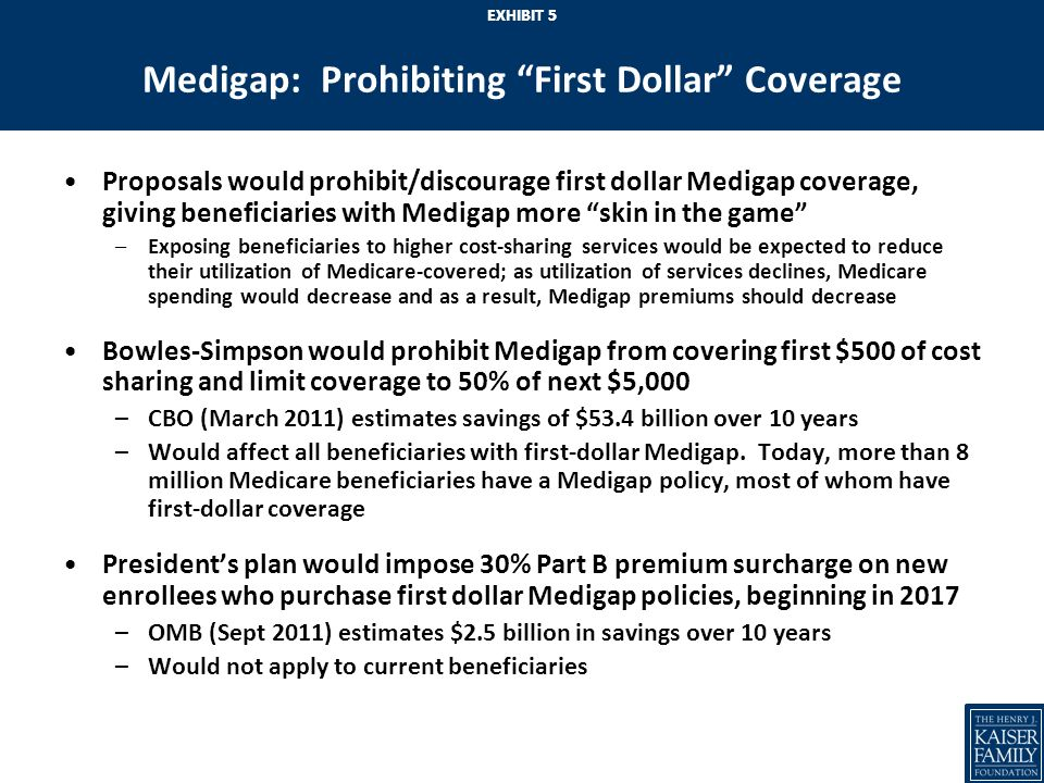 EXHIBIT 4 Restructuring Medicare Cost Sharing Requirements Recent proposals would restructure Medicare cost-sharing requirements to achieve savings –Restructuring could also simplify the program, provide greater financial protections, and mitigate the need for supplemental insurance Bowles-Simpson and Domenici-Rivlin propose combining the Part A and B deductibles (~$550), adding 20% coinsurance for all services (inpatient hospital, home health, etc.), and new limit on out-of-pocket spending –Federal savings expected due to new coinsurance requirements (for some) and higher deductible (for many) –Out-of-pocket spending expected to decrease for small share, but increase for the majority who use relatively few services –CBO estimates similar proposal would save $32.2 billion, 2012-2021 Presidents plan would allow IPAB to consider value-based benefit designs
