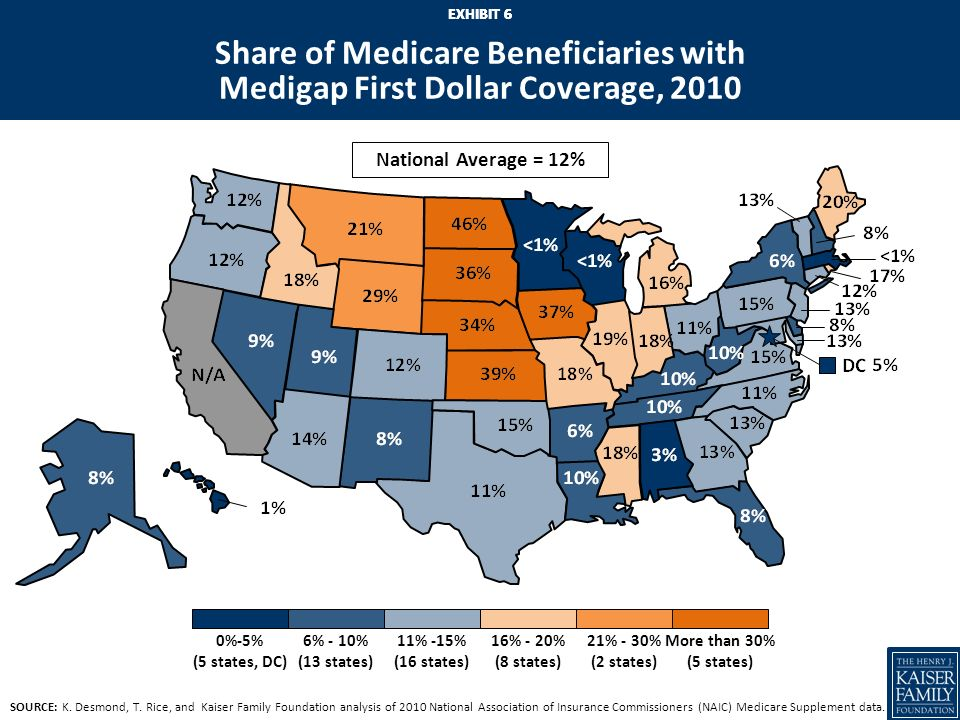 EXHIBIT 5 Medigap: Prohibiting First Dollar Coverage Proposals would prohibit/discourage first dollar Medigap coverage, giving beneficiaries with Medigap more skin in the game –Exposing beneficiaries to higher cost-sharing services would be expected to reduce their utilization of Medicare-covered; as utilization of services declines, Medicare spending would decrease and as a result, Medigap premiums should decrease Bowles-Simpson would prohibit Medigap from covering first $500 of cost sharing and limit coverage to 50% of next $5,000 –CBO (March 2011) estimates savings of $53.4 billion over 10 years –Would affect all beneficiaries with first-dollar Medigap.