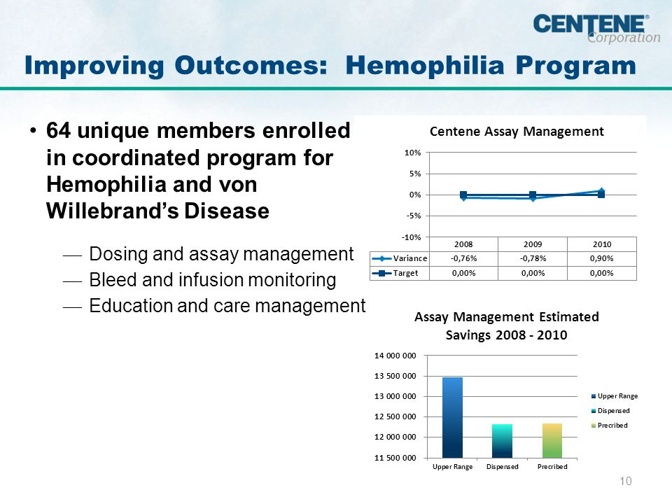 10 Improving Outcomes: Hemophilia Program 64 unique members enrolled in coordinated program for Hemophilia and von Willebrands Disease Dosing and assay management Bleed and infusion monitoring Education and care management