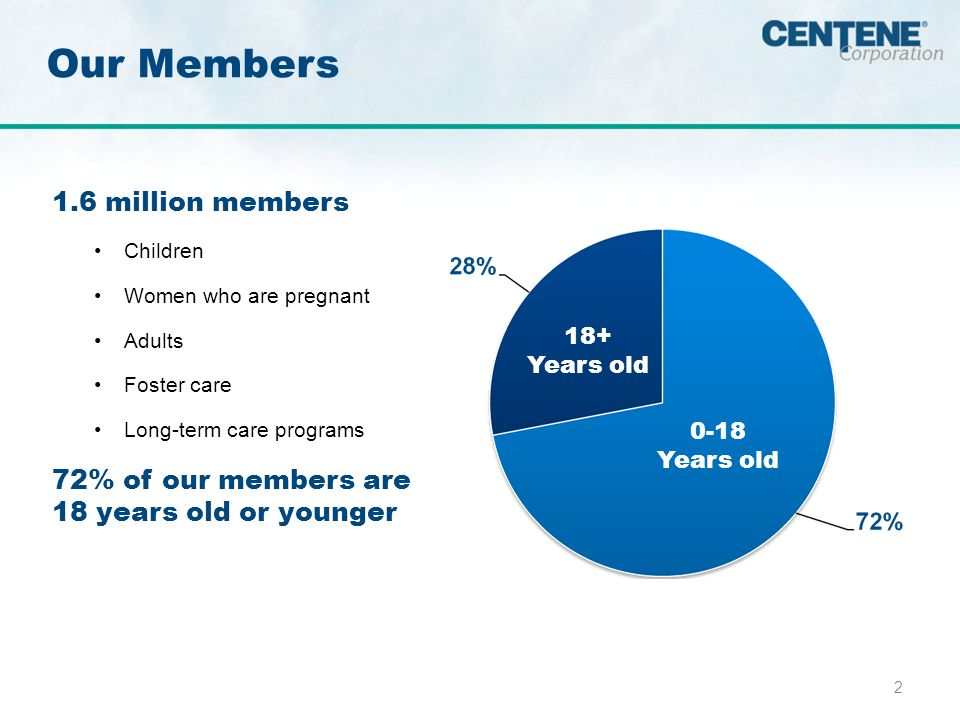 2 1.6 million members Children Women who are pregnant Adults Foster care Long-term care programs 72% of our members are 18 years old or younger Our Members 0-18 Years old 18+ Years old 0-18 Years old 18+ Years old