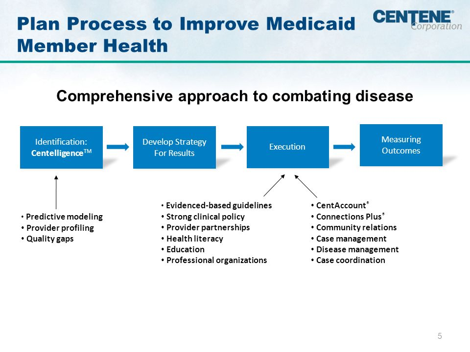 5 Plan Process to Improve Medicaid Member Health Comprehensive approach to combating disease Identification: Centelligence TM Develop Strategy For Results Execution Measuring Outcomes Predictive modeling Provider profiling Quality gaps Evidenced-based guidelines Strong clinical policy Provider partnerships Health literacy Education Professional organizations CentAccount ® Connections Plus ® Community relations Case management Disease management Case coordination