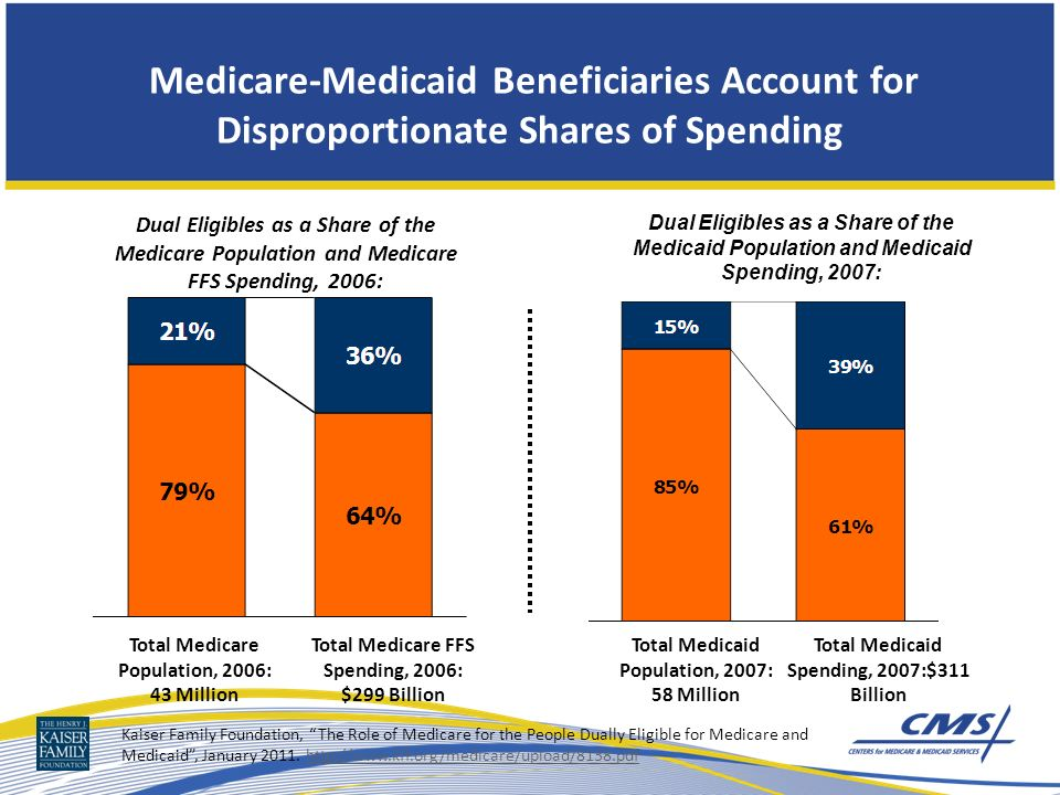 Medicare-Medicaid Beneficiaries Account for Disproportionate Shares of Spending Total Medicare Population, 2006: 43 Million Total Medicare FFS Spending, 2006: $299 Billion Total Medicaid Population, 2007: 58 Million Total Medicaid Spending, 2007:$311 Billion Dual Eligibles as a Share of the Medicare Population and Medicare FFS Spending, 2006: Dual Eligibles as a Share of the Medicaid Population and Medicaid Spending, 2007: Kaiser Family Foundation, The Role of Medicare for the People Dually Eligible for Medicare and Medicaid, January 2011.