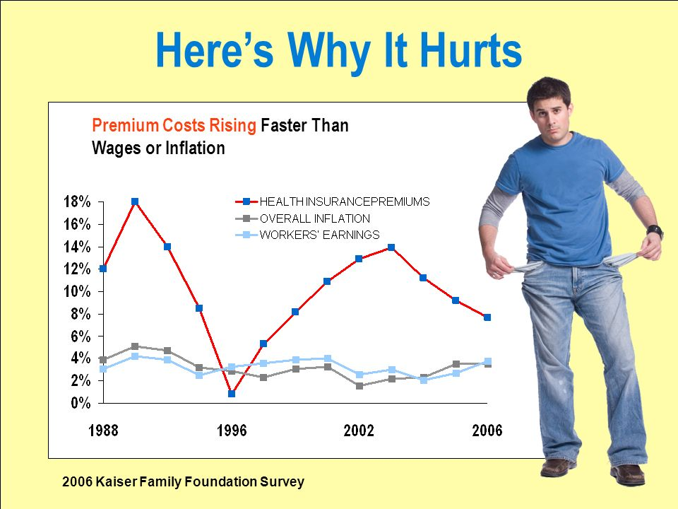 Heres Why It Hurts Premium Costs Rising Faster Than Wages or Inflation 2006 Kaiser Family Foundation Survey