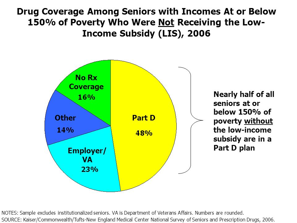 Drug Coverage Among Seniors with Incomes At or Below 150% of Poverty Who Were Not Receiving the Low- Income Subsidy (LIS), 2006 Part D Employer/ VA Other No Rx Coverage SOURCE: Kaiser/Commonwealth/Tufts-New England Medical Center National Survey of Seniors and Prescription Drugs, 2006.
