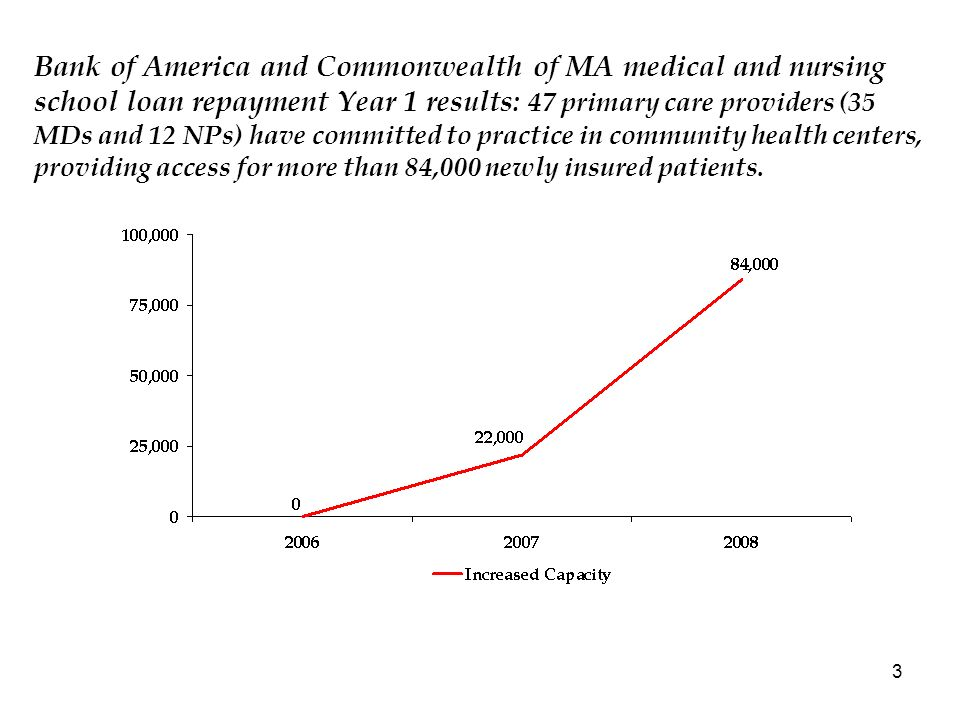 3 Bank of America and Commonwealth of MA medical and nursing school loan repayment Year 1 results: 47 primary care providers (35 MDs and 12 NPs) have committed to practice in community health centers, providing access for more than 84,000 newly insured patients.