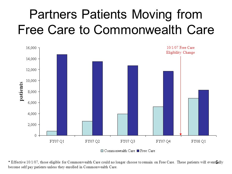 5 Partners Patients Moving from Free Care to Commonwealth Care * Effective 10/1/07, those eligible for Commonwealth Care could no longer choose to remain on Free Care.