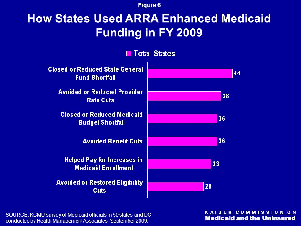 K A I S E R C O M M I S S I O N O N Medicaid and the Uninsured Figure 5 Temporary increase in Medicaid FMAP Estimated $87 billion in Federal Funds Relief for 10/1/08 – 12/31/10 3 Components –Hold harmless –Base increase 6.2% –Additional relief for states with high increases in unemployment States cannot restrict eligibility or standards and must comply with prompt pay requirement Trying to Respond: ARRA Medicaid Provisions