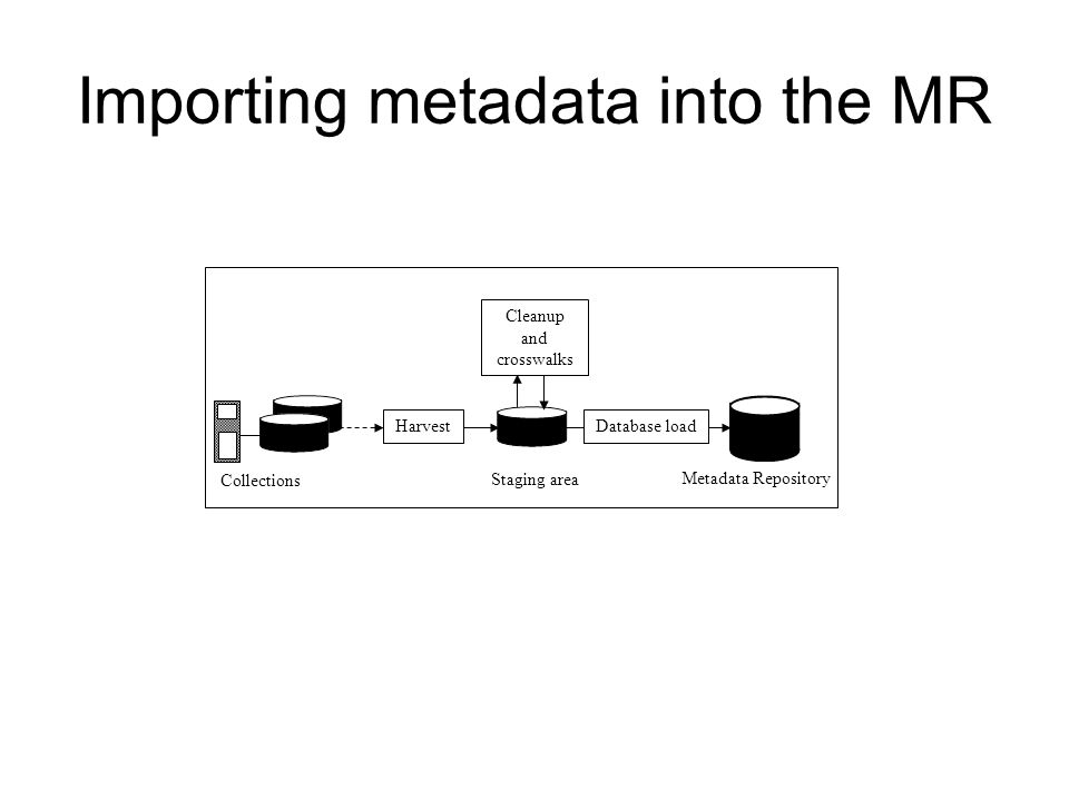 Importing metadata into the MR Collections Harvest Staging area Cleanup and crosswalks Database load Metadata Repository