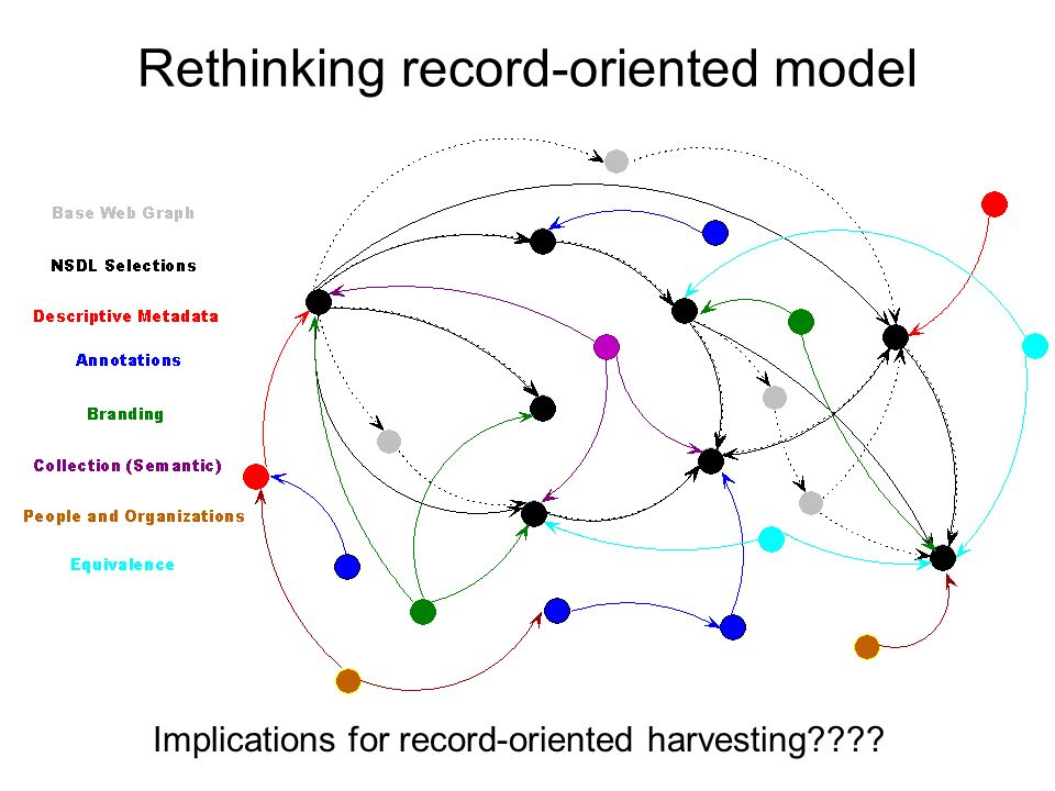 Rethinking record-oriented model Implications for record-oriented harvesting