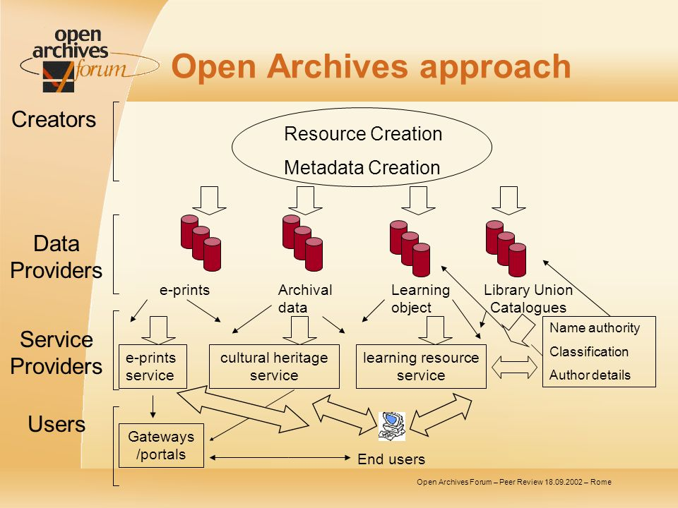 Open Archives Forum – Peer Review 18.09.2002 – Rome Open Archives approach Resource Creation Metadata Creation Creators Service Providers Data Providers Users e-printsArchival data Learning object Library Union Catalogues e-prints service cultural heritage service learning resource service Name authority Classification Author details Gateways /portals End users